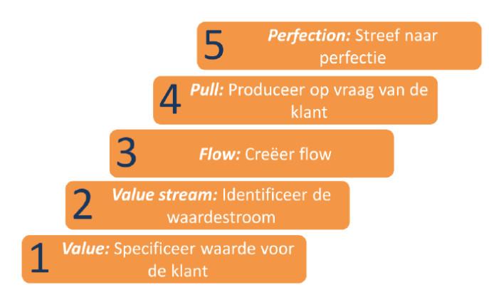 Lean 5 principes