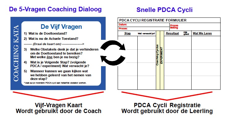 5 coaching vragen kata mike rother